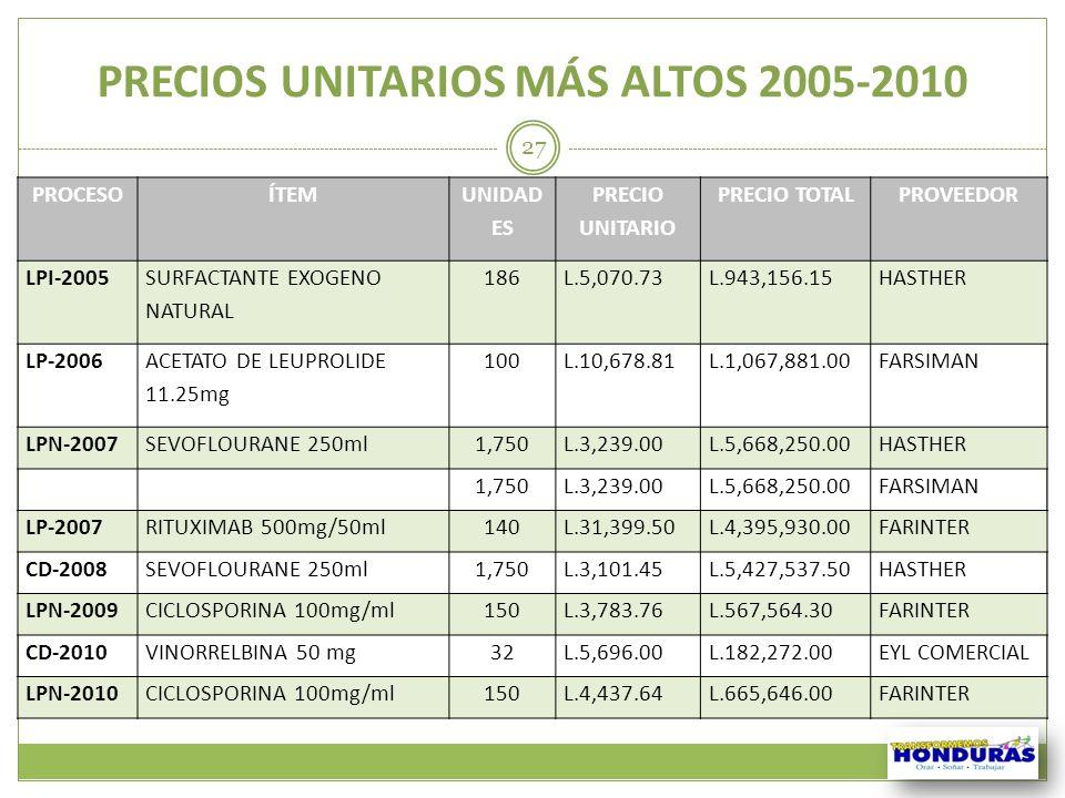 PRECIOS UNITARIOS MÁS ALTOS 2005-2010 PROCESOÍTEM UNIDAD ES PRECIO UNITARIO PRECIO TOTALPROVEEDOR LPI-2005 SURFACTANTE EXOGENO NATURAL 186L.5,070.73L.
