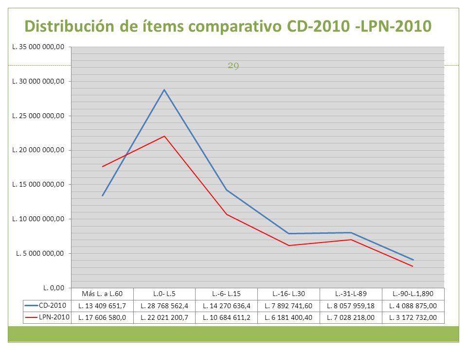 Distribución de ítems comparativo CD-2010 -LPN-2010 29