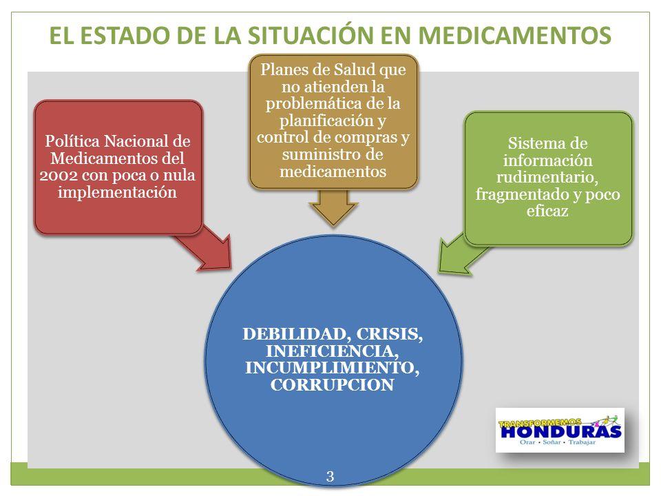 EL ESTADO DE LA SITUACIÓN EN MEDICAMENTOS DEBILIDAD, CRISIS, INEFICIENCIA, INCUMPLIMIENTO, CORRUPCION Política Nacional de Medicamentos del 2002 con p