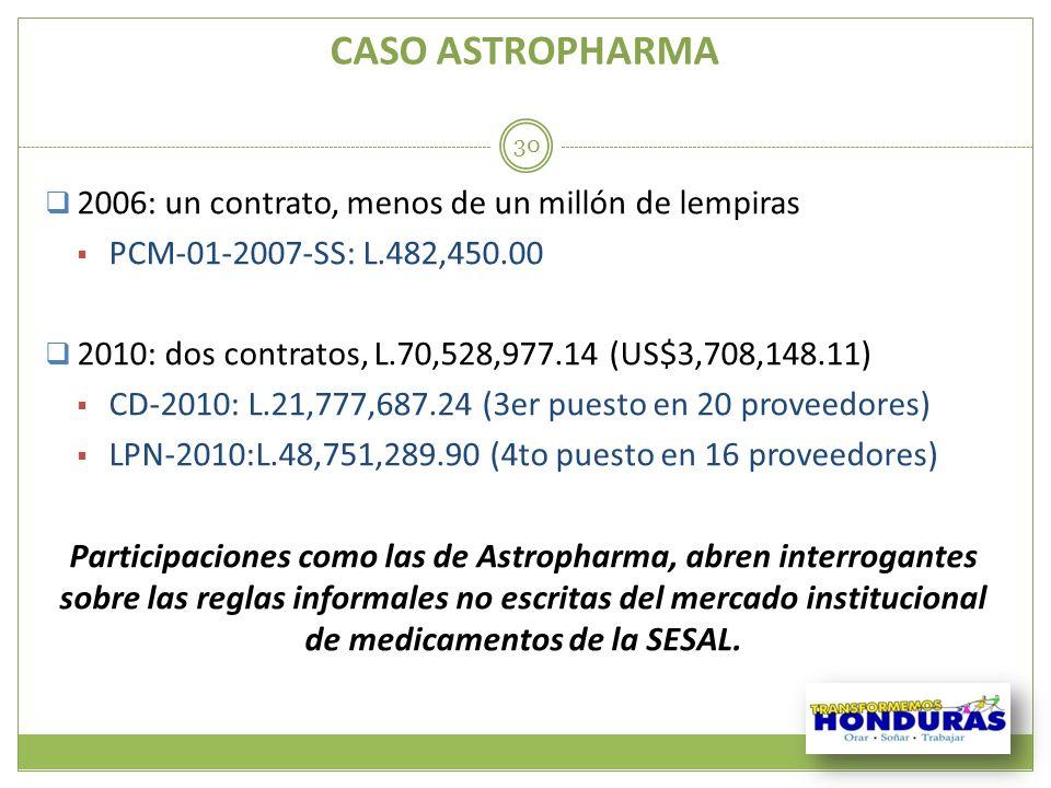 CASO ASTROPHARMA 2006: un contrato, menos de un millón de lempiras PCM-01-2007-SS: L.482,450.00 2010: dos contratos, L.70,528,977.14 (US$3,708,148.11)