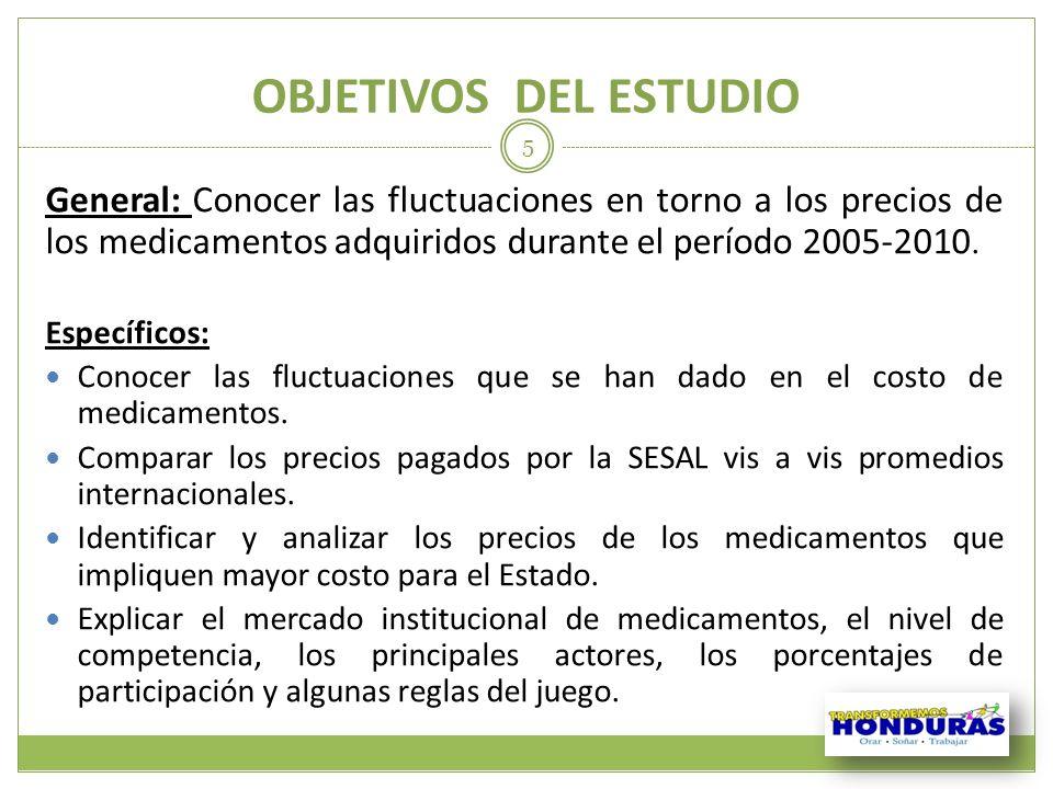 OBJETIVOS DEL ESTUDIO General: Conocer las fluctuaciones en torno a los precios de los medicamentos adquiridos durante el período 2005-2010. Específic
