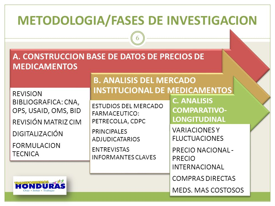 METODOLOGIA/FASES DE INVESTIGACION A. CONSTRUCCION BASE DE DATOS DE PRECIOS DE MEDICAMENTOS REVISION BIBLIOGRAFICA: CNA, OPS, USAID, OMS, BID REVISIÓN