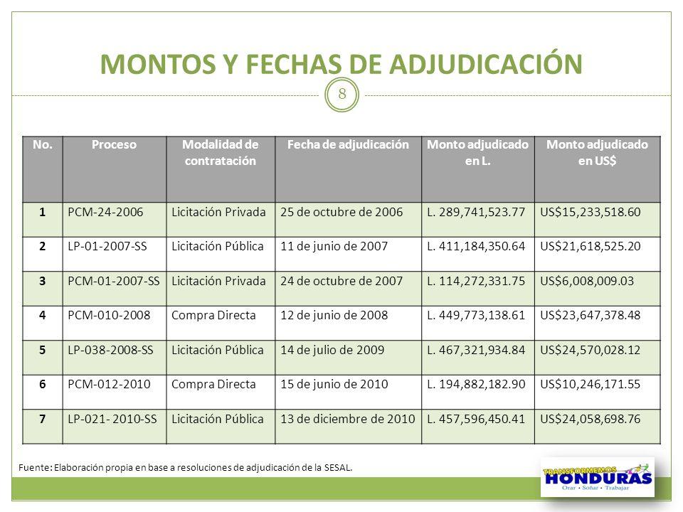 MONTOS Y FECHAS DE ADJUDICACIÓN No.ProcesoModalidad de contratación Fecha de adjudicaciónMonto adjudicado en L. Monto adjudicado en US$ 1PCM-24-2006Li