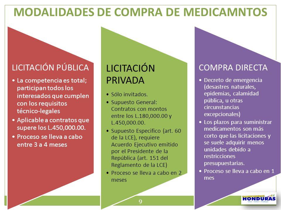 MODALIDADES DE COMPRA DE MEDICAMNTOS LICITACIÓN PÚBLICA La competencia es total; participan todos los interesados que cumplen con los requisitos técni