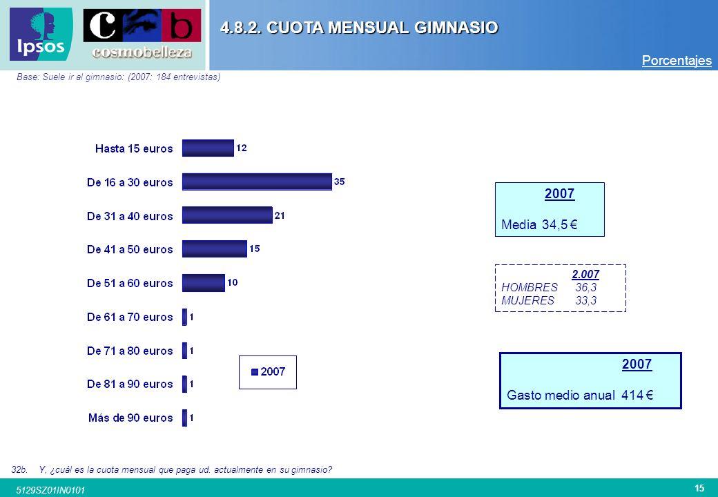 14 5129SZ01IN0101 PERIODICIDAD SUELE IR AL GIMNASIO Base: Suele ir al gimnasio: (2005: 251 entrevistas / 2006: 239 entrevistas / 2007: 184 entrevistas
