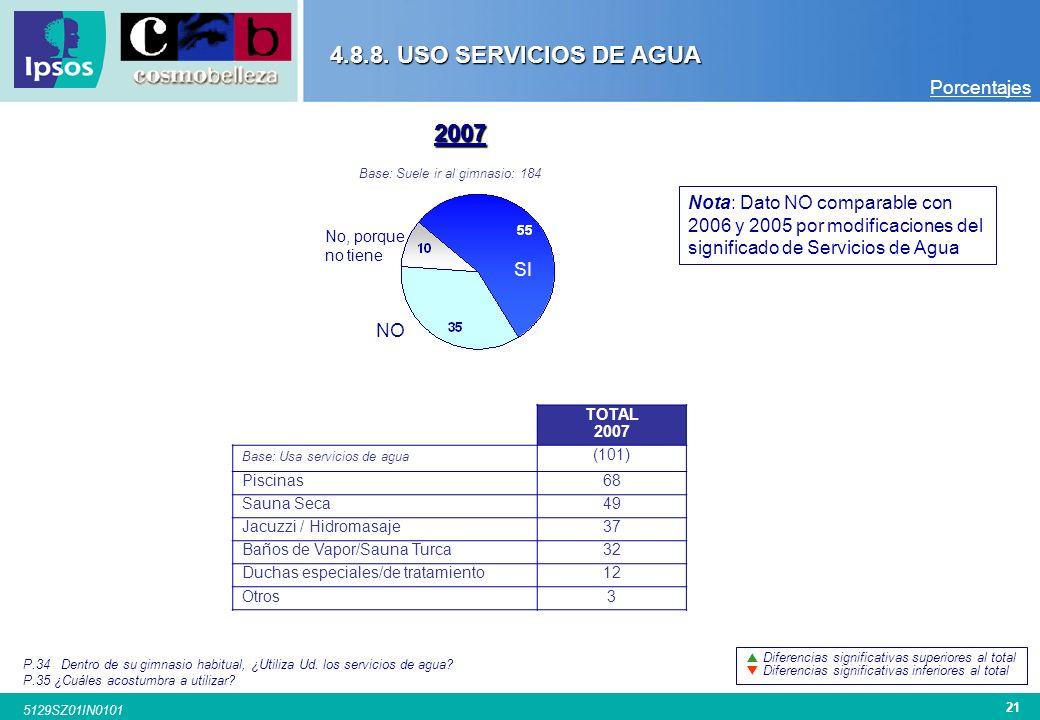 20 5129SZ01IN0101 4.8.7. ACTIVIDADES REALIZA EN GIMNASIO P.33 ¿Qué tipo de actividades acostumbra a realizar? TOTAL 2005 TOTAL 2006 TOTAL 2007 SEXO Ho