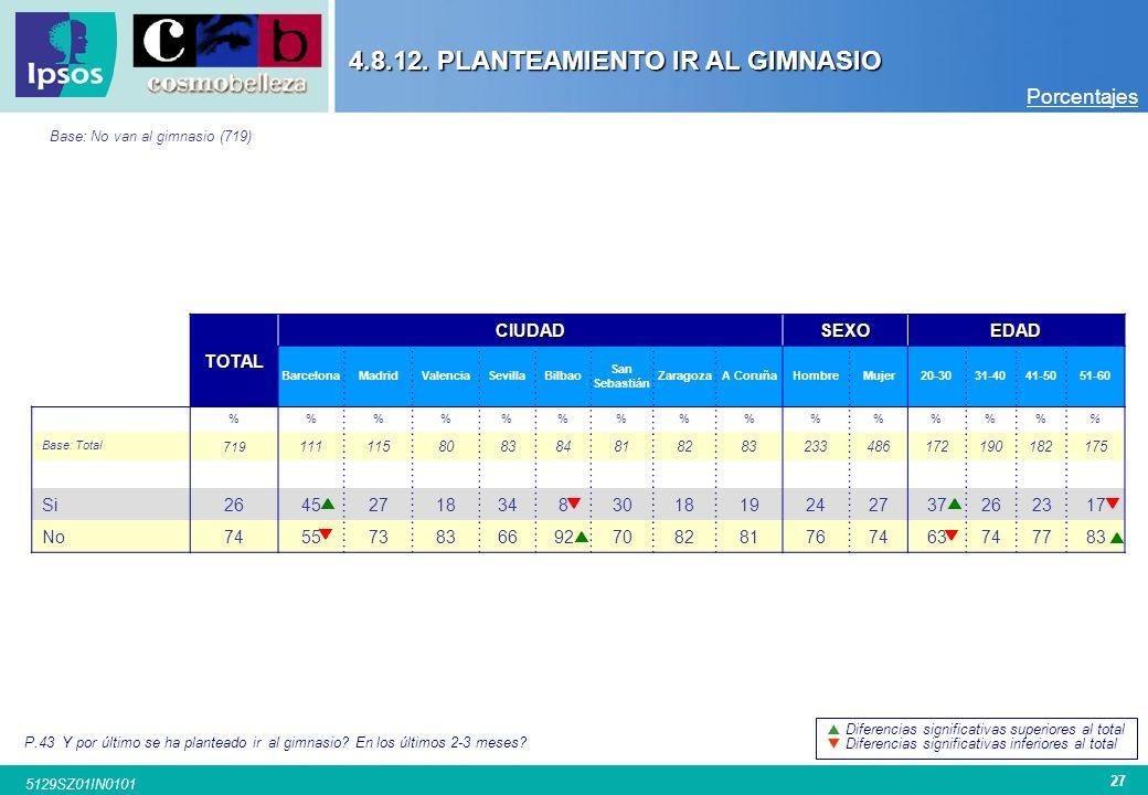 26 5129SZ01IN0101 No Porcentajes 4.8.12. PLANTEAMIENTO IR AL GIMNASIO P.43.a. ¿En los últimos 2-3 meses se ha planteado acudir a un gimnasio? P.43.b.