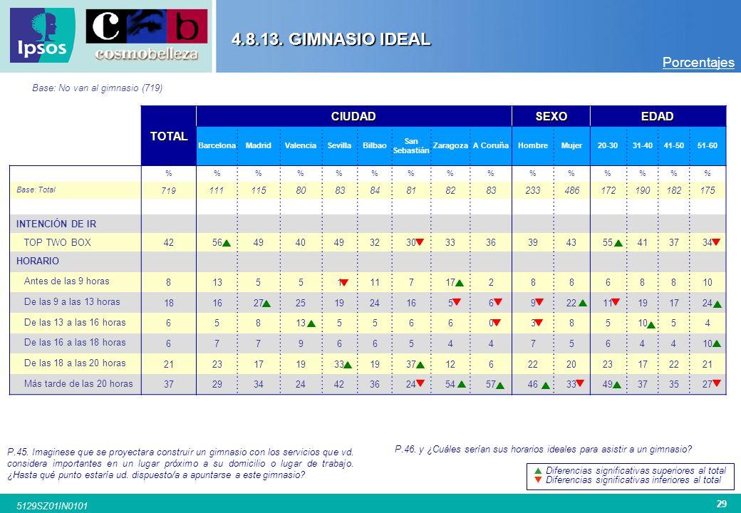 28 5129SZ01IN0101 INTENCIÓN IR AL GIMNASIO IDEAL Porcentajes 4.8.13. GIMNASIO IDEAL HORARIO IDEAL DE ASISTENCIA AL GIMNASIO P.45. Imagínese que se pro