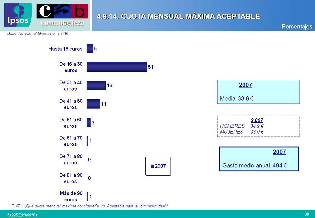 29 5129SZ01IN0101 Porcentajes TOTAL CIUDADSEXOEDAD BarcelonaMadridValenciaSevillaBilbao San Sebastián ZaragozaA CoruñaHombreMujer20-3031-4041-5051-60