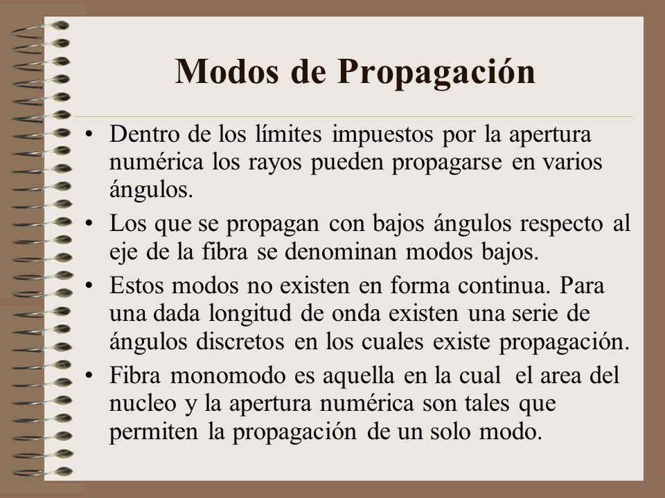 Modos de Propagación Dentro de los límites impuestos por la apertura numérica los rayos pueden propagarse en varios ángulos. Los que se propagan con b