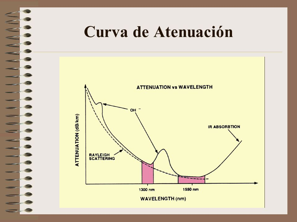 Curva de Atenuación