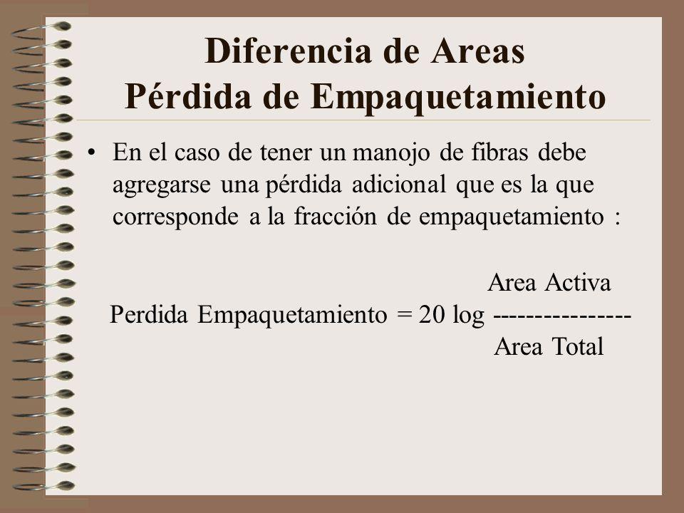 Diferencia de Areas Pérdida de Empaquetamiento En el caso de tener un manojo de fibras debe agregarse una pérdida adicional que es la que corresponde