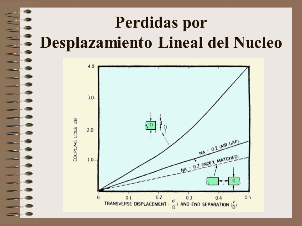 Perdidas por Desplazamiento Lineal del Nucleo