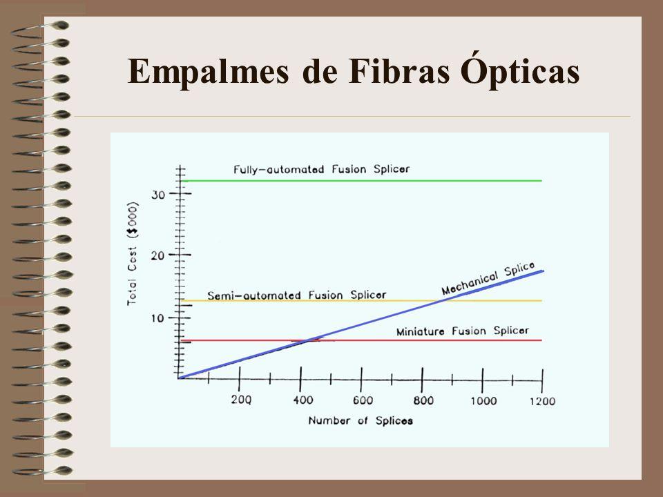 Empalmes de Fibras Ópticas