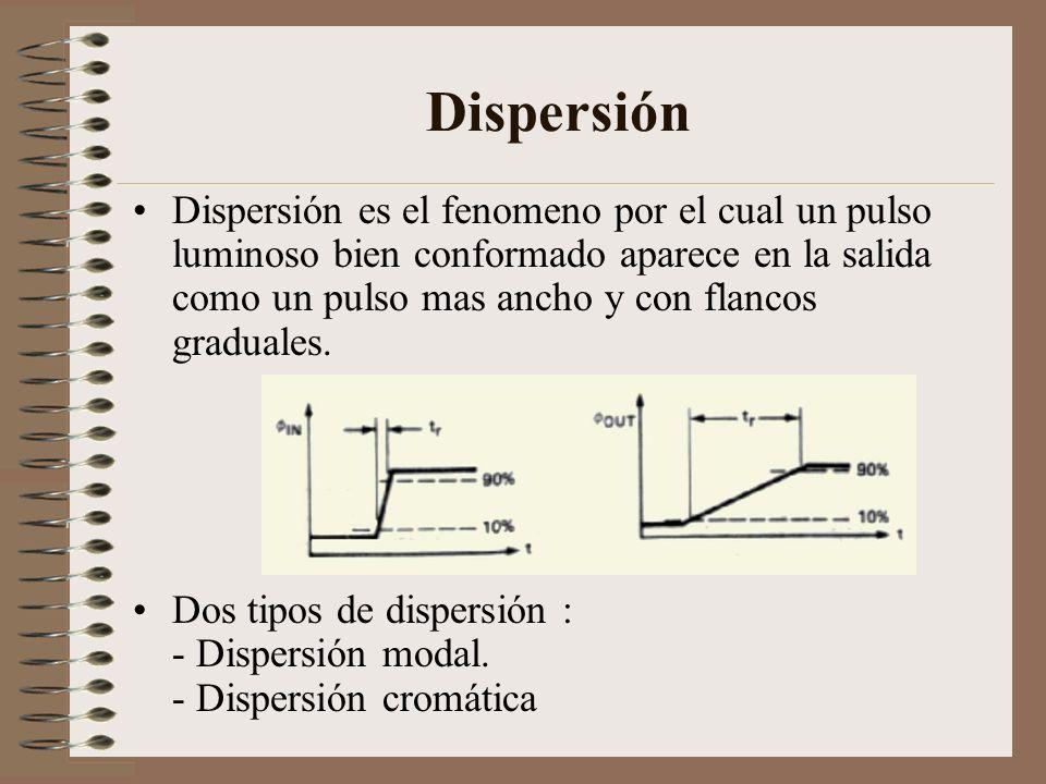Dispersión Dispersión es el fenomeno por el cual un pulso luminoso bien conformado aparece en la salida como un pulso mas ancho y con flancos graduale