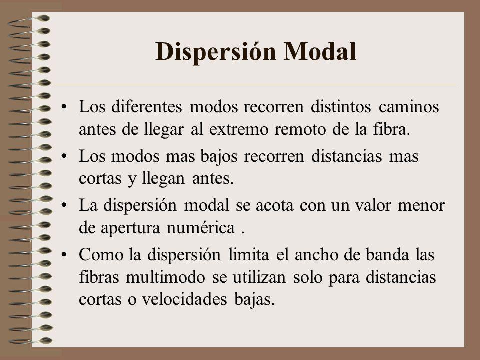 Dispersión Modal Los diferentes modos recorren distintos caminos antes de llegar al extremo remoto de la fibra. Los modos mas bajos recorren distancia