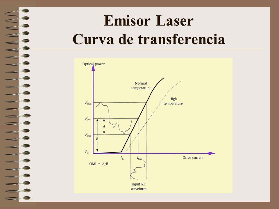 Emisor Laser Curva de transferencia