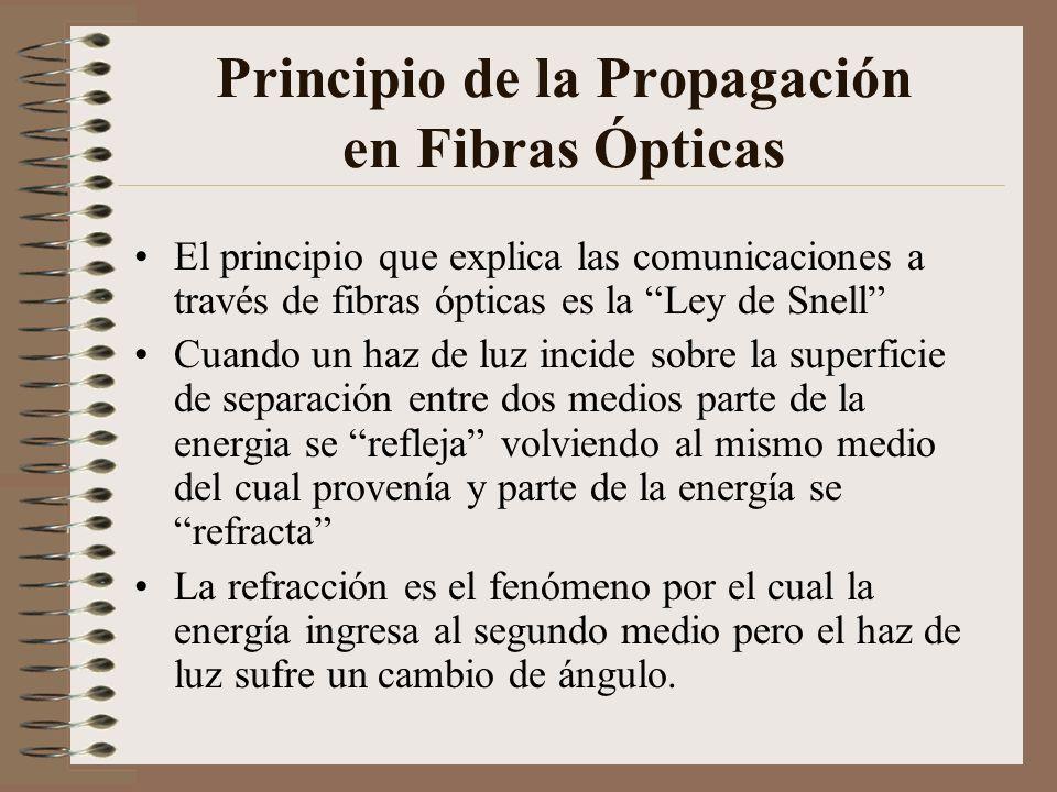 Principio de la Propagación en Fibras Ópticas El principio que explica las comunicaciones a través de fibras ópticas es la Ley de Snell Cuando un haz