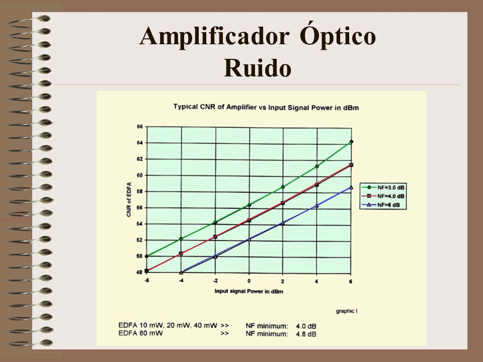 Amplificador Óptico Ruido