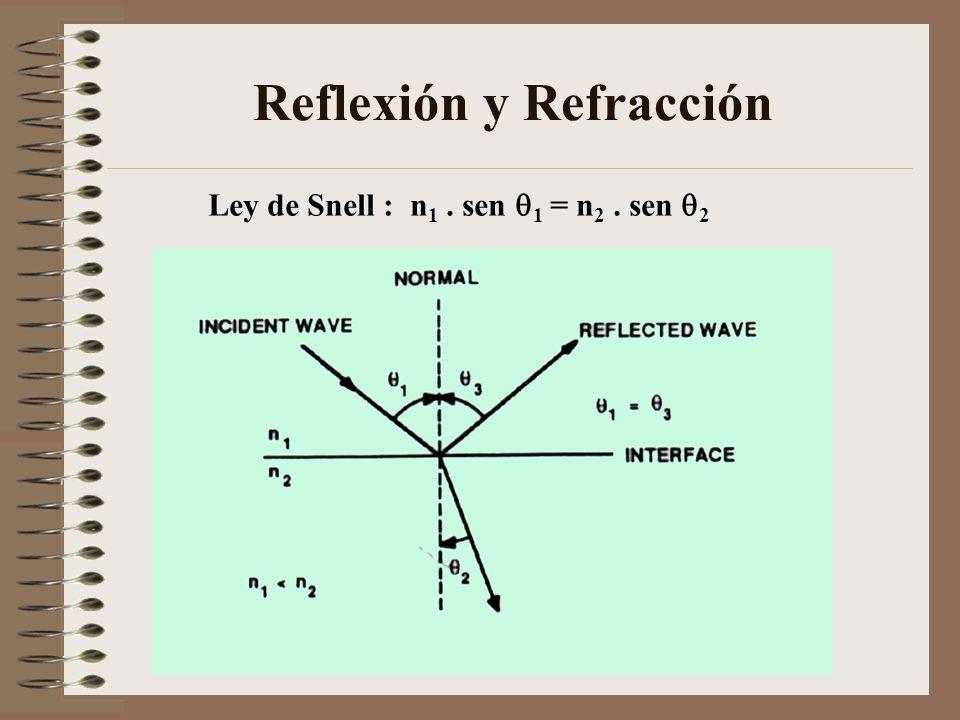 Reflexión y Refracción Ley de Snell : n 1. sen 1 = n 2. sen 2