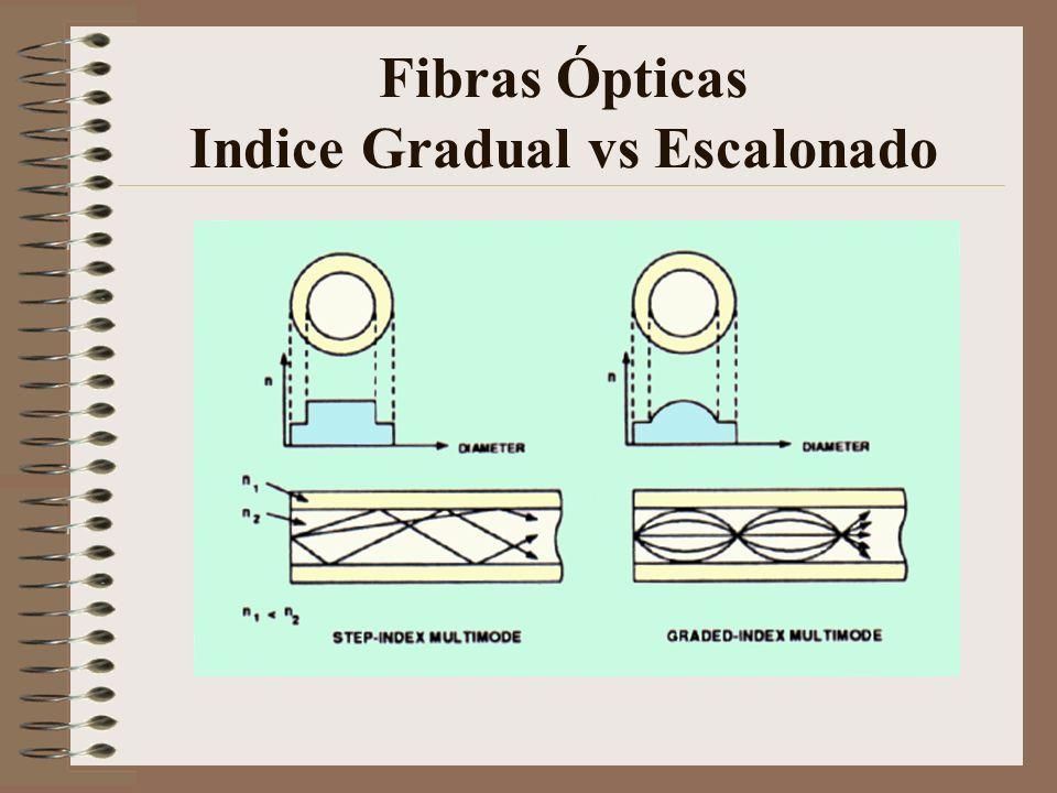 Fibras Ópticas Indice Gradual vs Escalonado