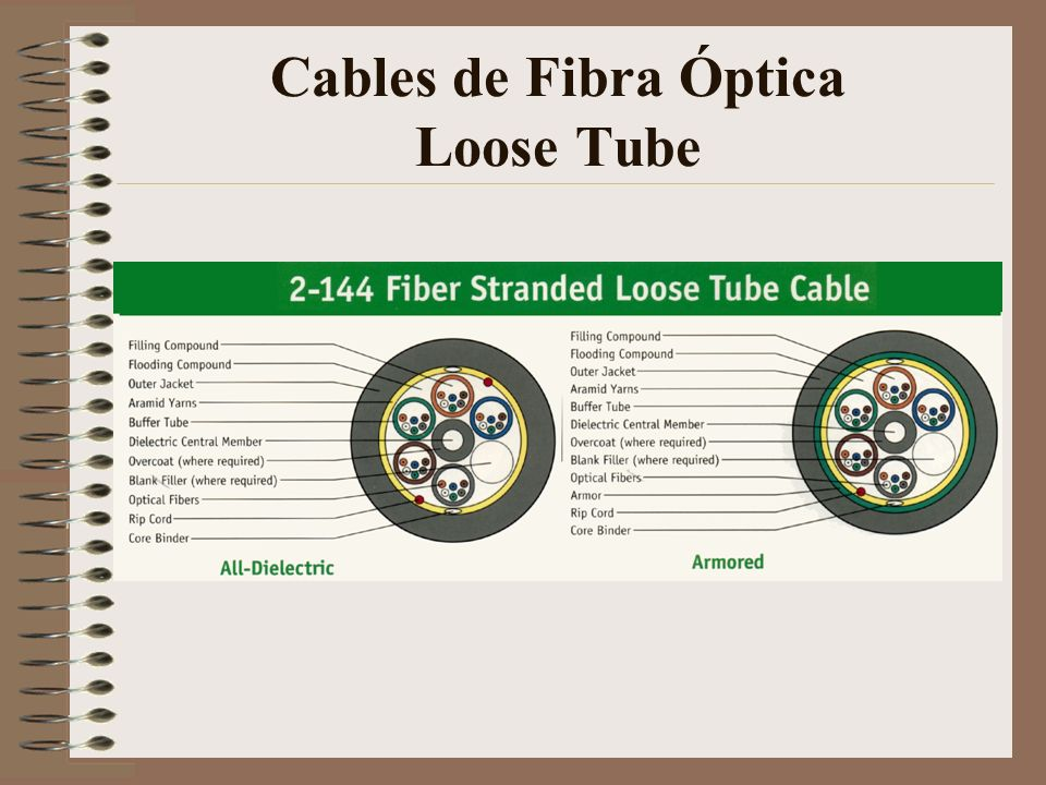 Cables de Fibra Óptica Loose Tube