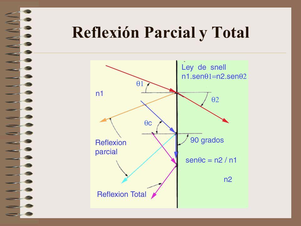 Apertura Numérica Ángulo de Aceptación Los rayos dentro del alma de la fibra óptica pueden incidir en varios ángulos pero la reflexión interna total se produce exclusivamente para aquellos que inciden con un ángulo mayor que el crítico.
