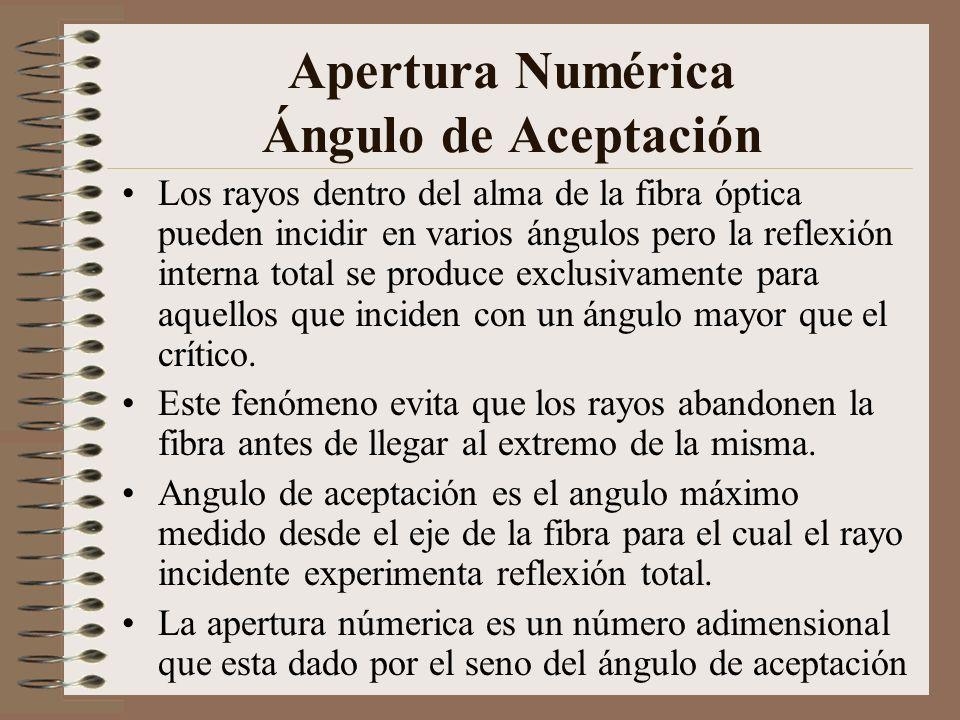 Apertura Numérica Ángulo de Aceptación Los rayos dentro del alma de la fibra óptica pueden incidir en varios ángulos pero la reflexión interna total s
