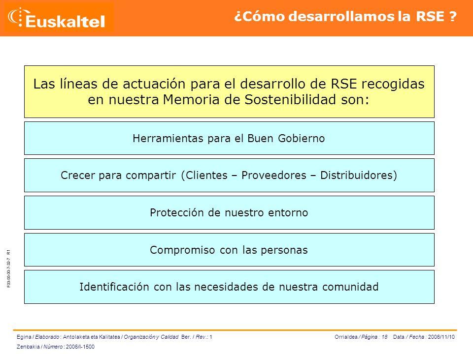 Orrialdea / Página : 18 Data / Fecha : 2006/11/10 Egina / Elaborado : Antolaketa eta Kalitatea / Organización y Calidad Ber.