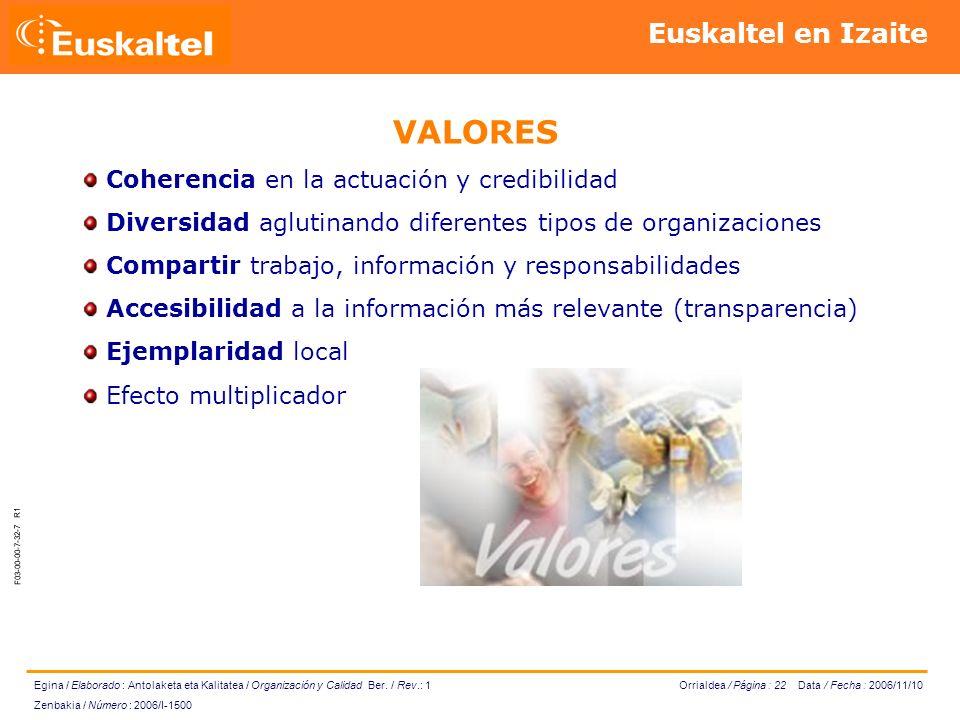 Orrialdea / Página : 22 Data / Fecha : 2006/11/10 Egina / Elaborado : Antolaketa eta Kalitatea / Organización y Calidad Ber.