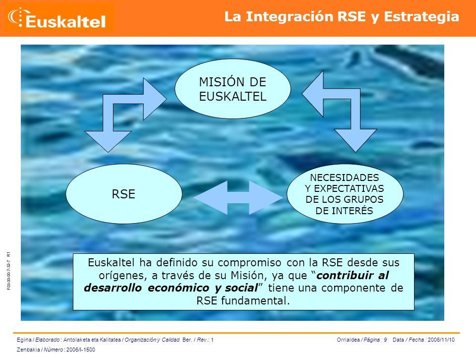 Orrialdea / Página : 10 Data / Fecha : 2006/11/10 Egina / Elaborado : Antolaketa eta Kalitatea / Organización y Calidad Ber.