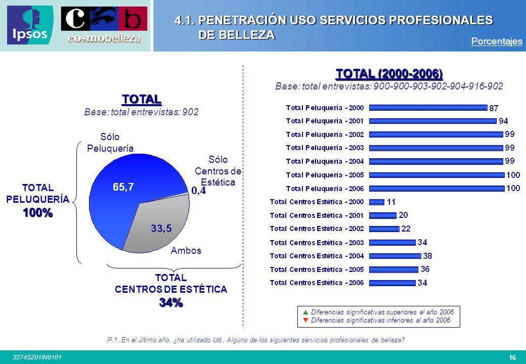 15 3274SZ01IN0101 4.1. PENETRACIÓN USO SERVICIOS PROFESIONALES DE BELLEZA