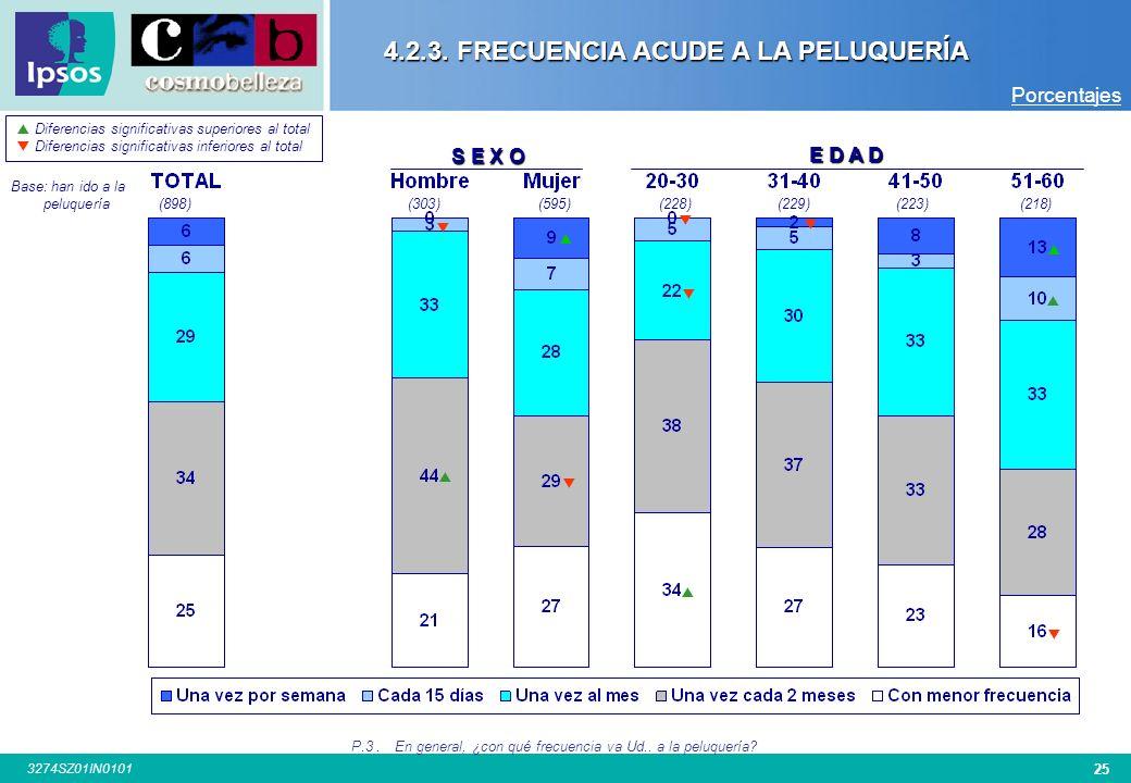 24 3274SZ01IN0101 4.2.3. FRECUENCIA ACUDE A LA PELUQUERÍA Base: han ido Peluquería(898)(150)(150)(101)(98)(99)(100)(99)(101) C I U D A D P.3.En genera