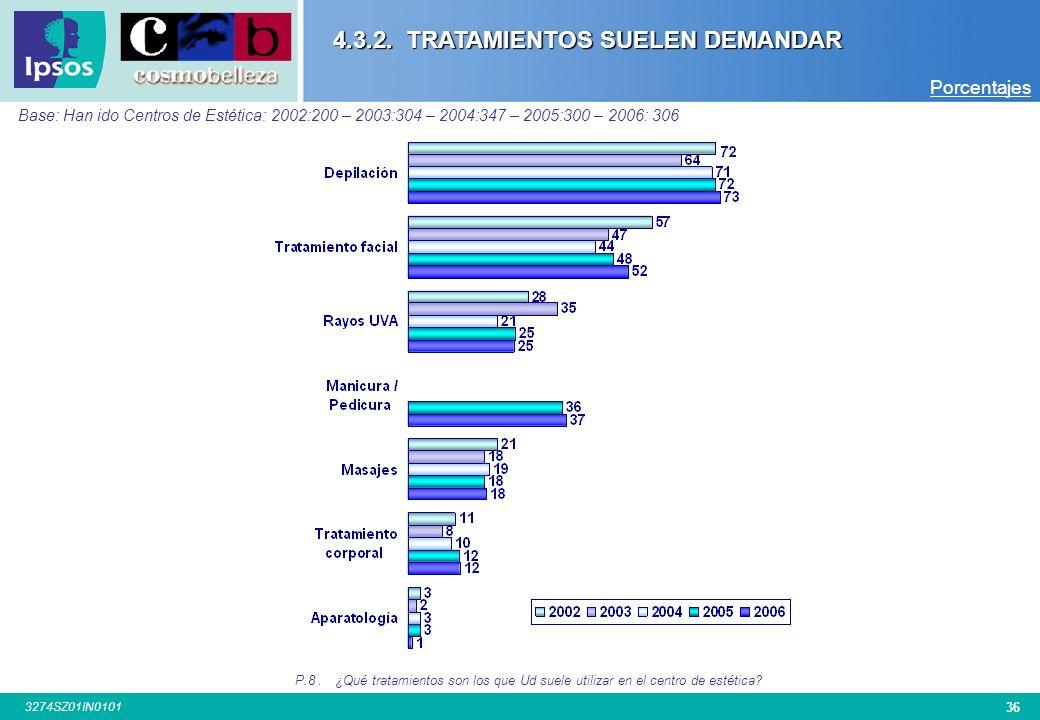 35 3274SZ01IN0101 Base: Total Entrevistas: (900-903-902-912-916-902) TOTAL Hombre Mujer 21-30 31-40 41-50 51-60 Barcelona Madrid Valencia Sevilla Bilb
