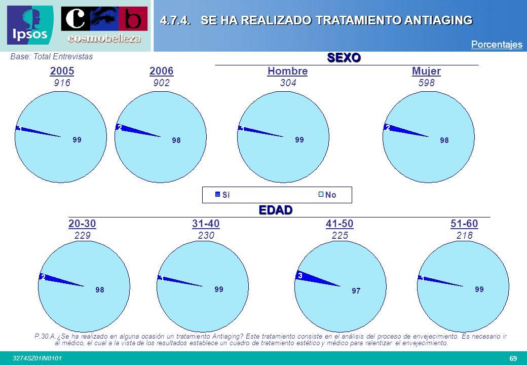 68 3274SZ01IN0101 CIUDAD San Sebastián 100 Base: Total Entrevistas Bilbao 100 A Coruña 101 Zaragoza 100 4.7.3. CIRUGÍA ESTÉTICA P.20 Se ha realizadoP.