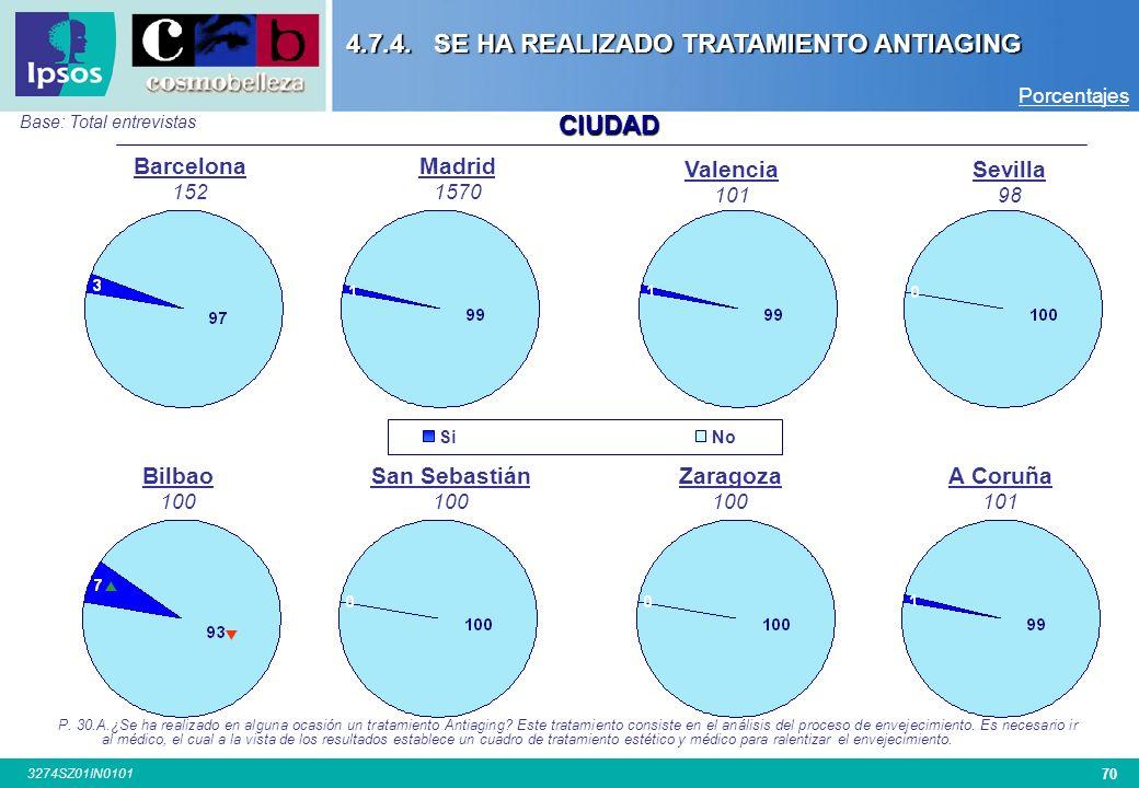 69 3274SZ01IN0101 SEXO EDAD Base: Total Entrevistas SiNo P.30.A.¿Se ha realizado en alguna ocasión un tratamiento Antiaging? Este tratamiento consiste