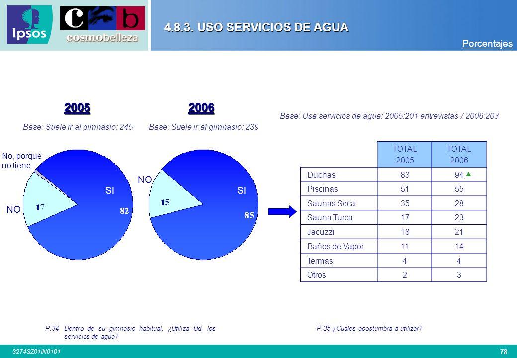 77 3274SZ01IN0101 4.8.2. ACTIVIDADES REALIZA EN GIMNASIO P.33 ¿Qué tipo de actividades acostumbra a realizar? TOTAL 2005 TOTAL 2006 SEXO HombreMujer B