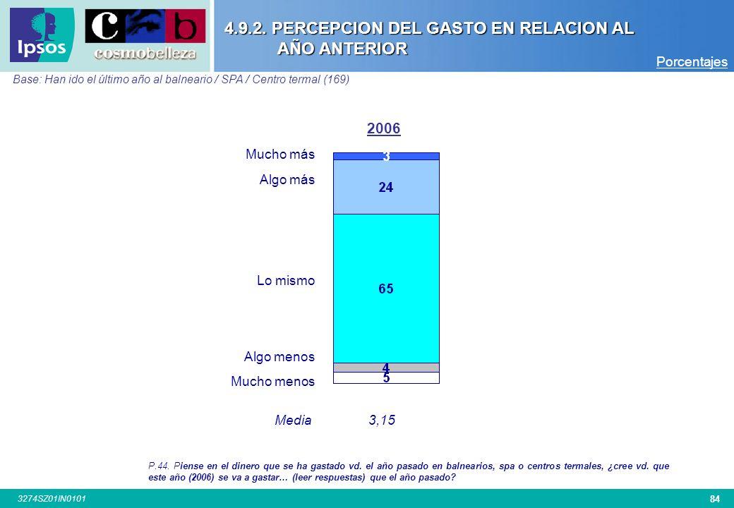 83 3274SZ01IN0101 GASTO ASOCIADO POR VISITA Base: Han ido último año a balneario / SPA / centro termal (169) Porcentajes 4.9.1. FUERON A ALGUN BALNEAR