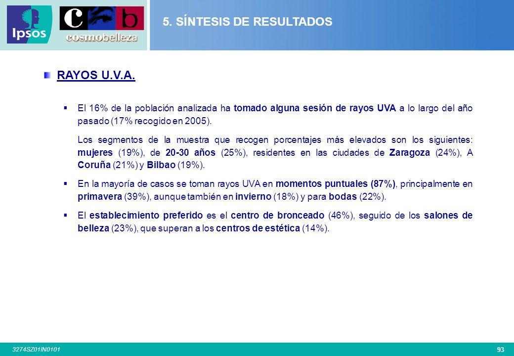 92 3274SZ01IN0101 COMPRA DE PRODUCTOS DE BELLEZA PROFESIONAL PRODUCTOS COMPRADOS Los productos más vendidos en los centros de estética y belleza sigue