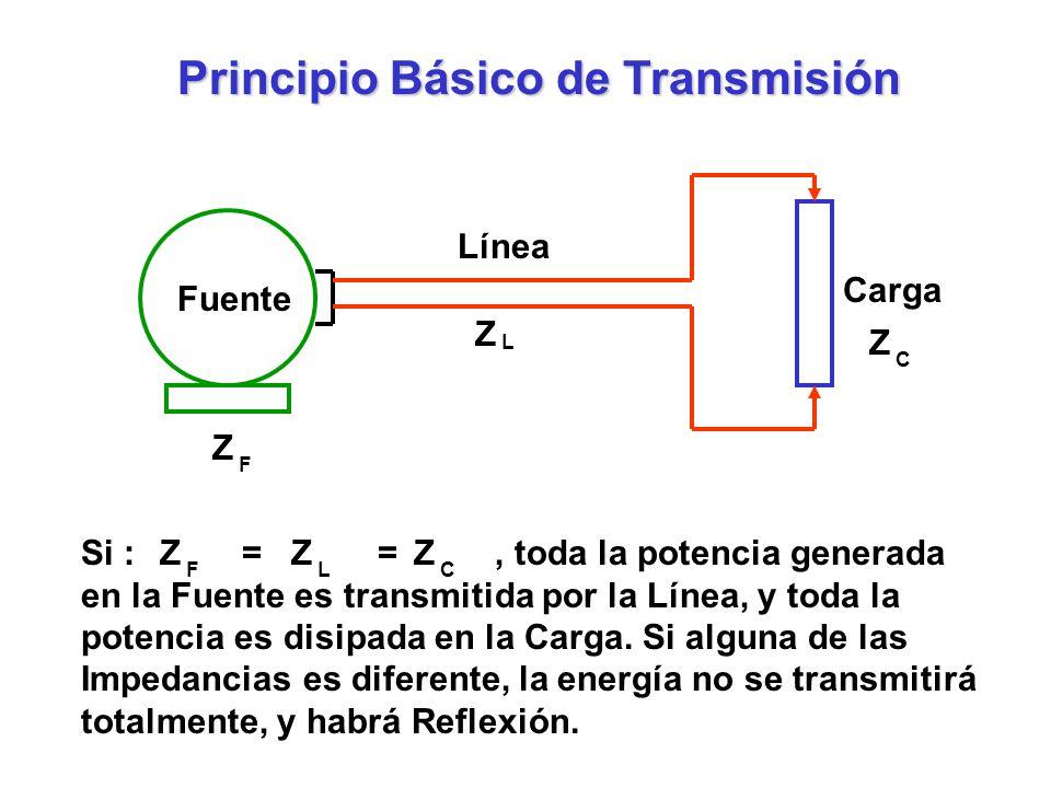 Fuente Línea Carga Z F Z Z L C Si : = =, toda la potencia generada en la Fuente es transmitida por la Línea, y toda la potencia es disipada en la Carg