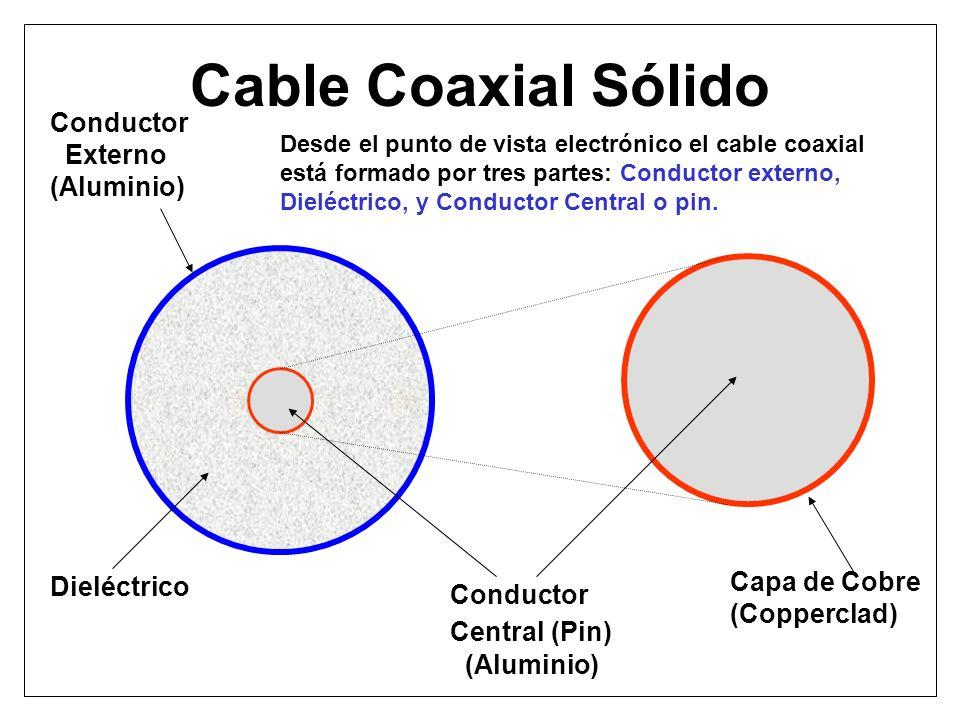 Cable Coaxial Sólido Conductor Externo (Aluminio) Dieléctrico Conductor Central (Pin) (Aluminio) Capa de Cobre (Copperclad) Desde el punto de vista el