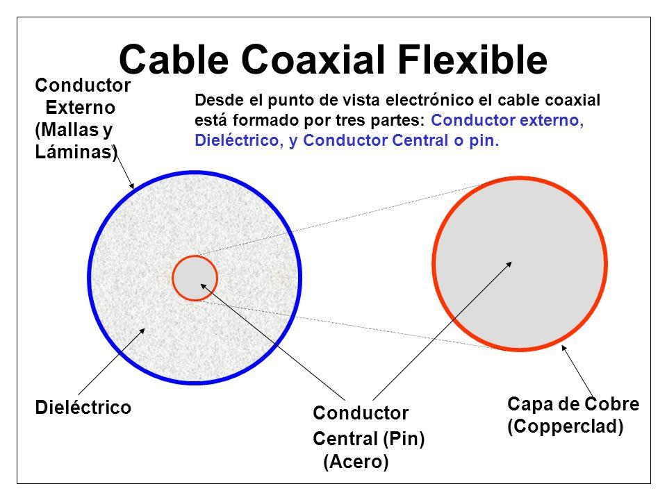 Cable Coaxial Flexible Conductor Externo (Mallas y Láminas) Dieléctrico Conductor Central (Pin) (Acero) Capa de Cobre (Copperclad) Desde el punto de v