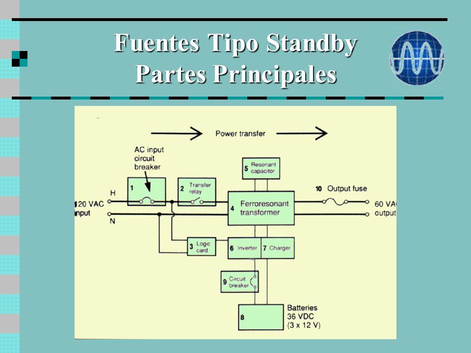 Fuentes Tipo Standby Diagrama en Bloques