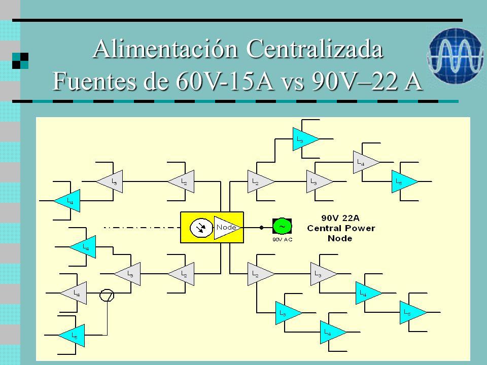 Alimentación Centralizada Ventajas ä Menor costo de instalación ä Mayor confiabilidad: Redundancia N+1 Grupo electrógeno Suministro alternativo ä Moni