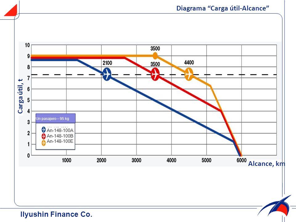 Diagrama Carga útil-Alcance Ilyushin Finance Co. Carga útil, t Alcance, km An-148-100A An-148-100B An-148-100E Un pasajero – 95 kg