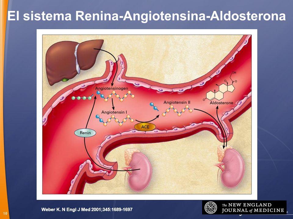 10 Weber K. N Engl J Med 2001;345:1689-1697 El sistema Renina-Angiotensina-Aldosterona