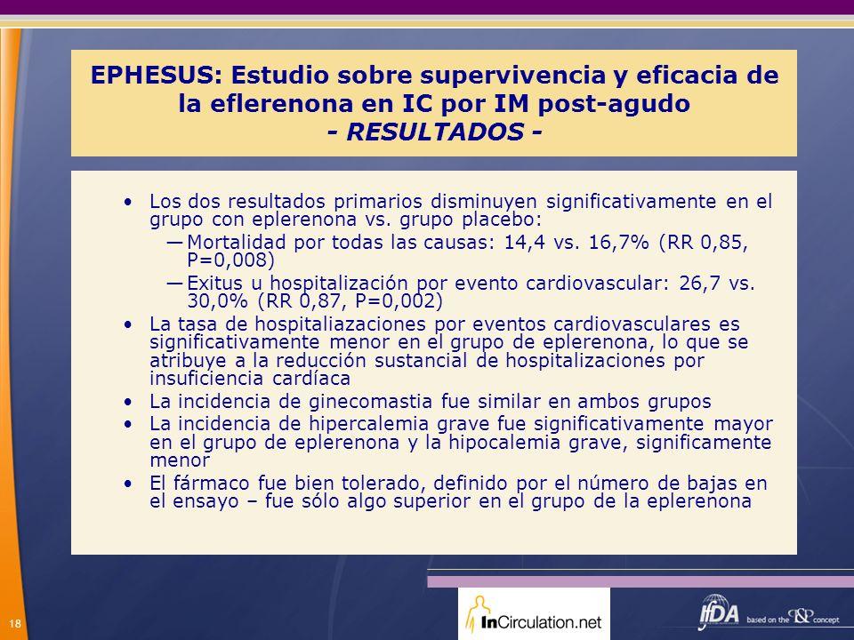 18 EPHESUS: Estudio sobre supervivencia y eficacia de la eflerenona en IC por IM post-agudo - RESULTADOS - Los dos resultados primarios disminuyen sig