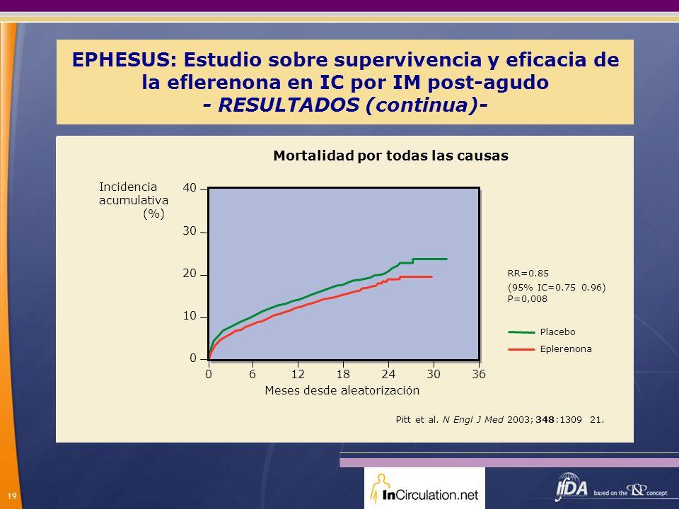 19 EPHESUS: Estudio sobre supervivencia y eficacia de la eflerenona en IC por IM post-agudo - RESULTADOS (continua)- Meses desde aleatorización Incide