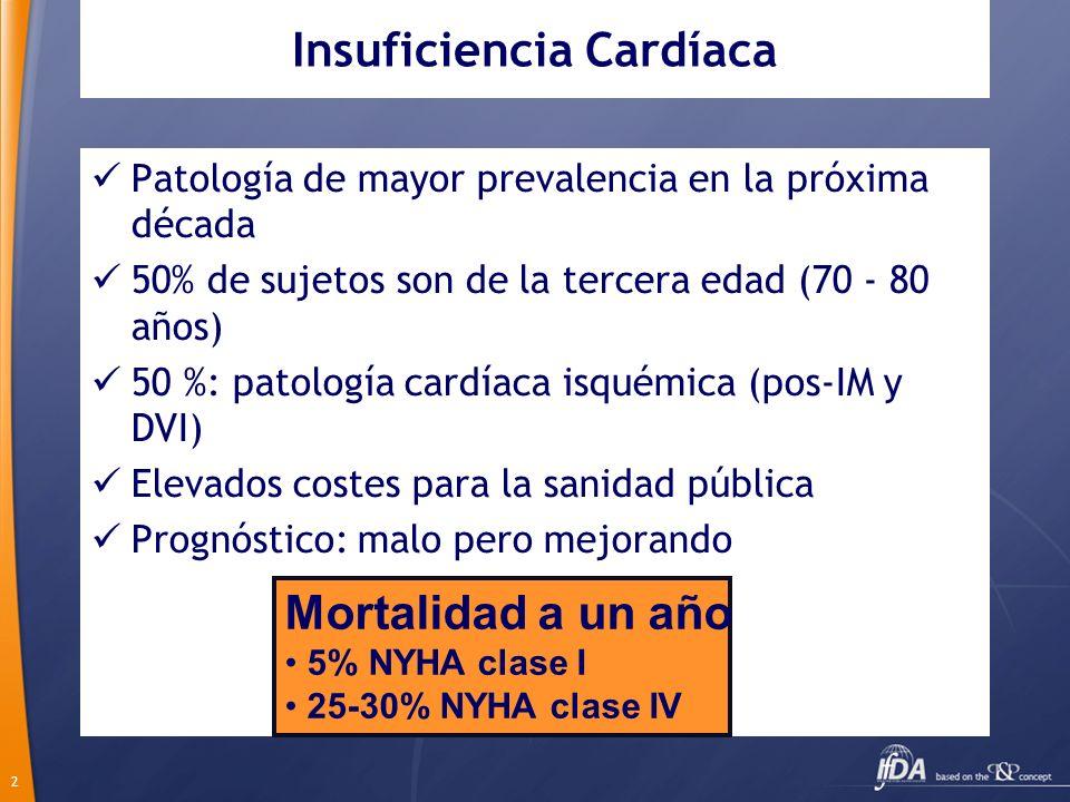 2 Insuficiencia Cardíaca Patología de mayor prevalencia en la próxima década 50% de sujetos son de la tercera edad (70 - 80 años) 50 %: patología card
