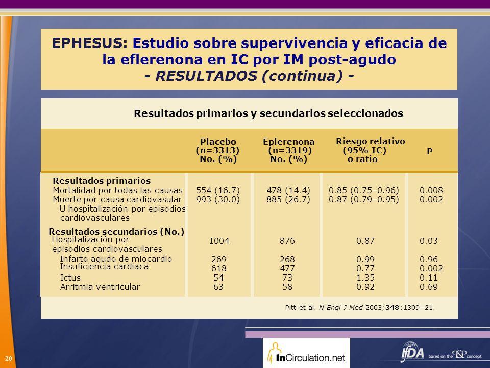 20 EPHESUS: Estudio sobre supervivencia y eficacia de la eflerenona en IC por IM post-agudo - RESULTADOS (continua) - Resultados primarios y secundari